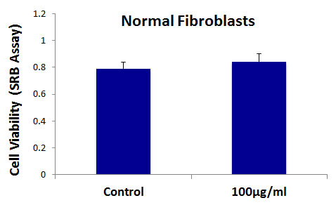 Graphene oxide (GO) does not affect the cell viability normal fibroblasts.
