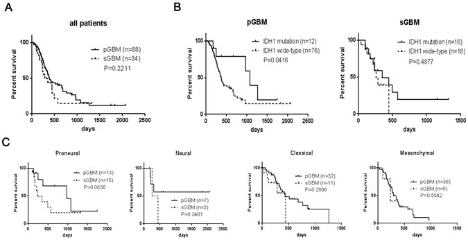 Kaplan–Meier analysis of overall survivals of patients with GBM.