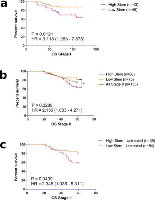 Prognostic value of identified stem-like molecular sub-groups in a. Stage I and b. II colorectal cancer patients.