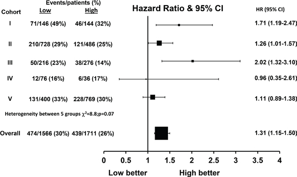 Hazard ratio plot of breast cancer specific survival against FKBPL levels by cohort using a one stage random effects meta-analysis model (n = 3279).