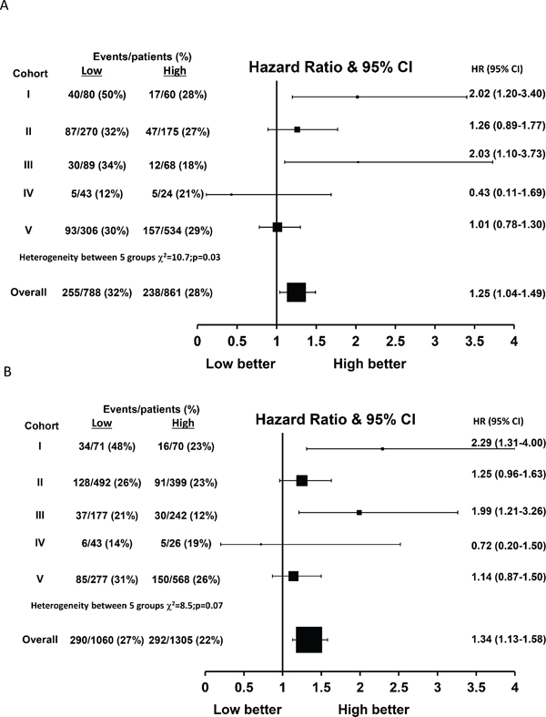 Hazard ratio plot of breast cancer specific survival against FKBPL levels by cohort using a one stage random effects meta-analysis model in (A) tamoxifen treated patients (n = 1649) and (B) ER-positive patients (n = 2365).