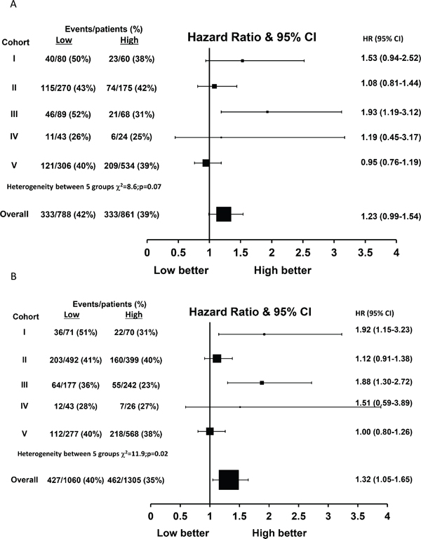 Hazard ratio plot of relapse free interval against FKBPL levels by cohort using a one stage random effects meta-analysis model in (A) tamoxifen treated patients (n = 1649) and (B) ER-positive patients (n = 2365).