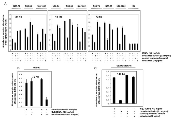 Cytotoxicity of cetuximab-IONPs in human GBM neurospheres and U87MGwtEGFR GBM cell line and quantification by an MTT assay.