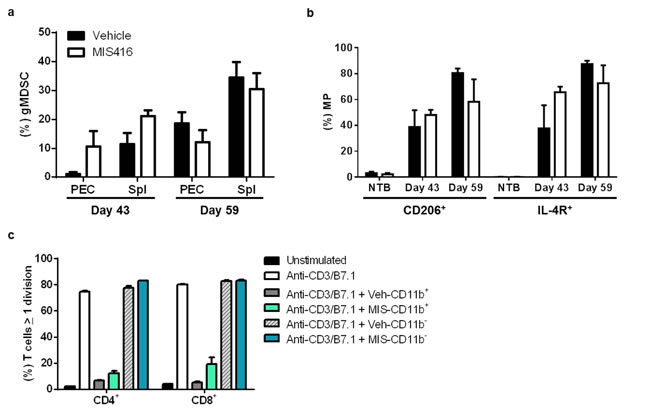 MIS416 vaccination does not affect the immunosuppressive properties of myeloid cells including macrophages and granulocytic MDSCs in MOSEC-IE9-bearing mice.