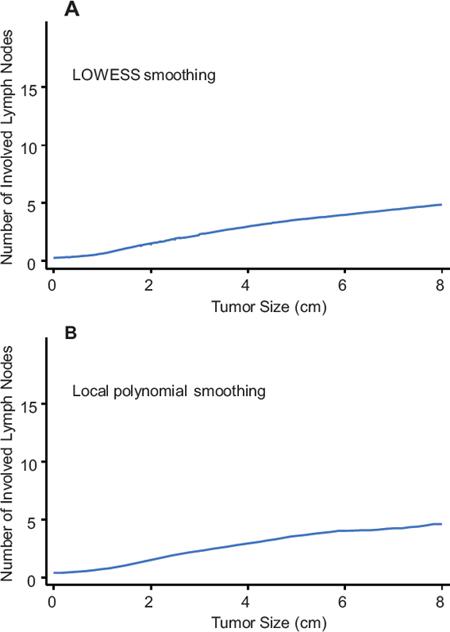 Relation between tumor size and number of involved lymph nodes based on univariate nonparametric smoothing method using LOWESS