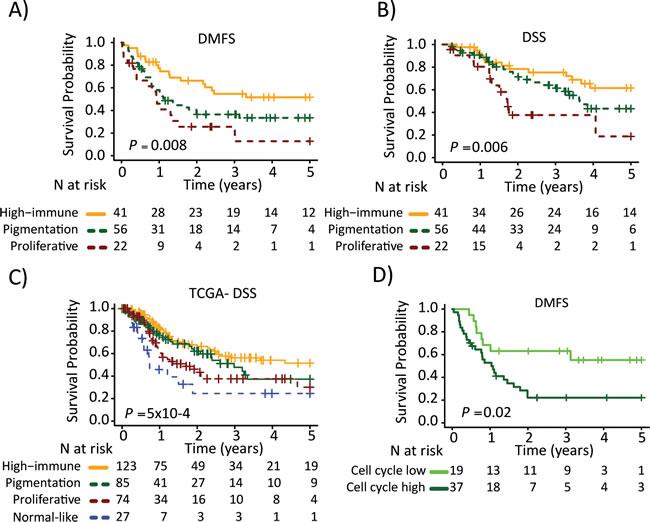 Survival analysis of metastatic melanomas stratified by gene expression phenotype using the Kaplan-Meier estimator to determine.