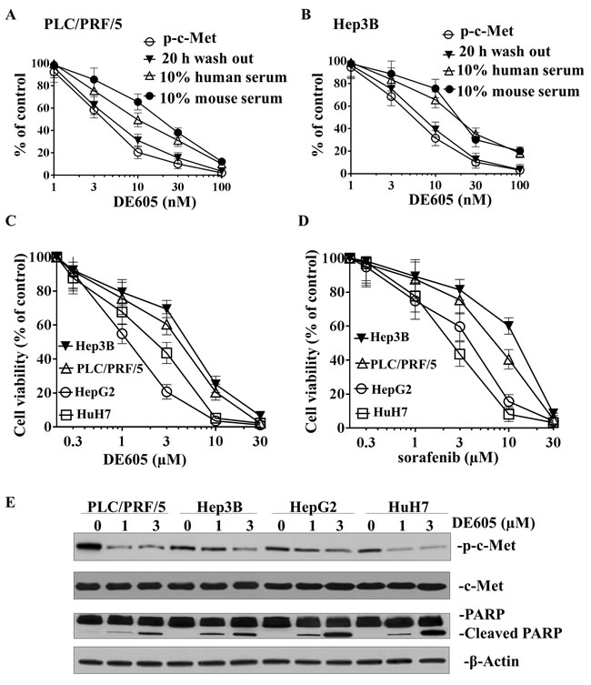 Effects of DE605 on c-Met phosphorylation, cell viability and epigenetic markers.
