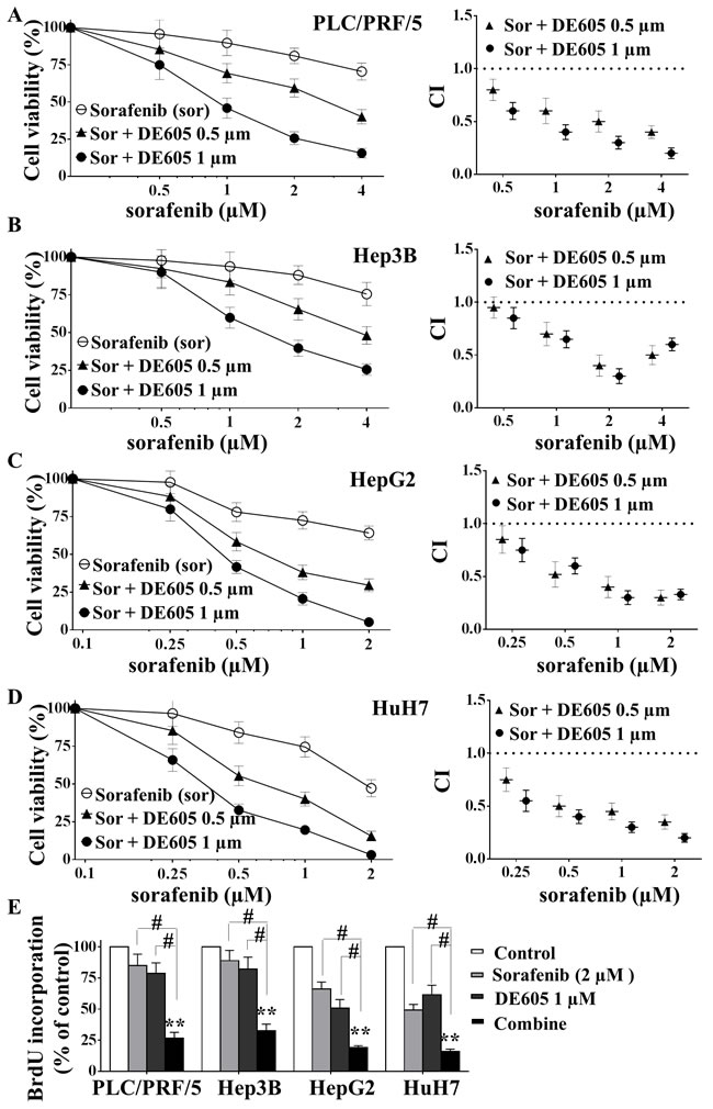 Effects of sorafenib in combination with DE605 on cell viability and proliferation in hepatocellular carcinoma cells.