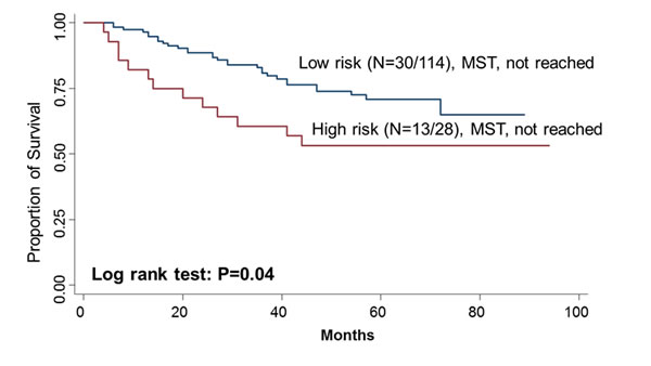 Kaplan–Meier OS curves of CRC in all patients based on the risk score of