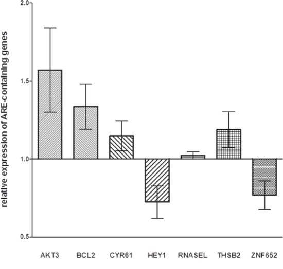 Expression levels of genes containing ARE-sequence in HTLA-230 and SH-SY5Y cells treated with miR-659-3p mimic and inhibitor.