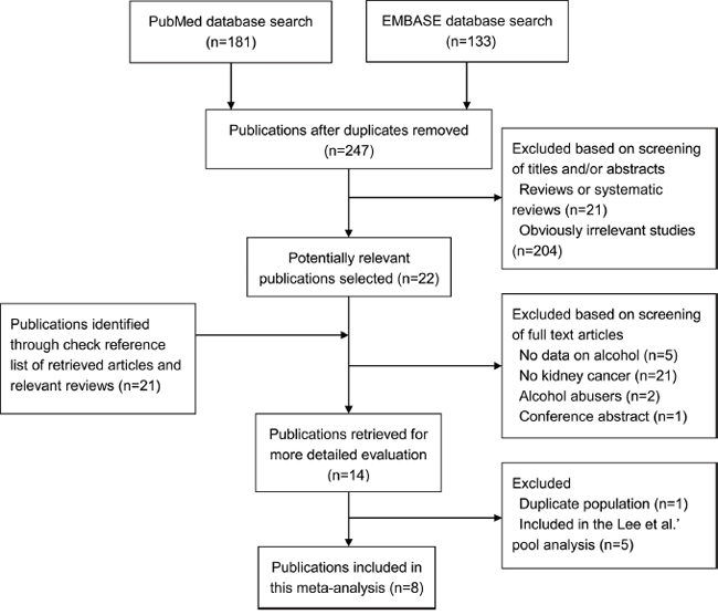 Flowchart of selection of studies for inclusion in this meta-analysis.
