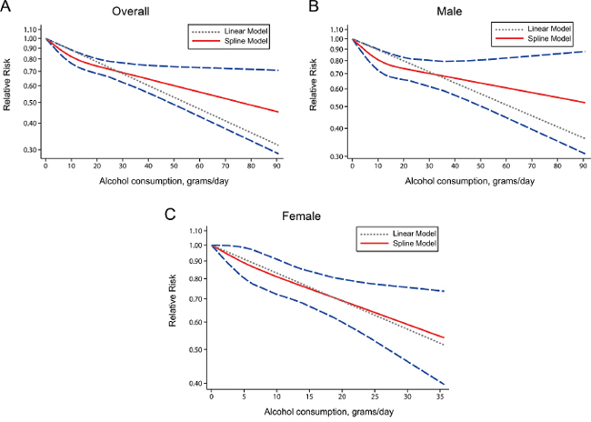 Relative risks (RRs) and the corresponding 95% confidence intervals (CIs) for the dose-response relationship between alcohol drinking (grams per day) and renal cell carcinoma (RCC) risk among the overall population.