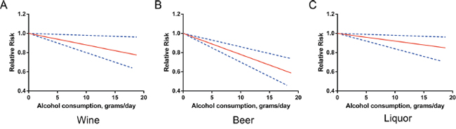 Relative risks (RRs) and the corresponding 95% confidence intervals (CIs) for the beverage-specific dose-response relationship in overall population.
