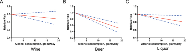 Relative risks (RRs) and the corresponding 95% confidence intervals (CIs) for the beverage-specific dose-response relationship in males.
