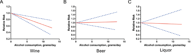 Relative risks (RRs) and the corresponding 95% confidence intervals (CIs) for the beverage-specific dose-response relationship in females.