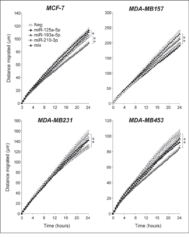Over-expression of selected Module-2 miRs; effects on the motility breast cancer cell lines.