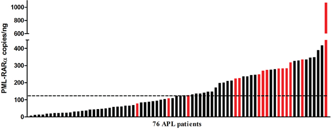 Distribution of the pretreatment PML-RARA molecular burden detected by ddPCR.