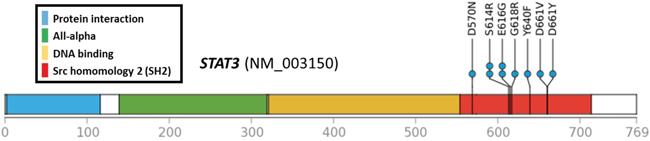 Locations of STAT3 mutations.