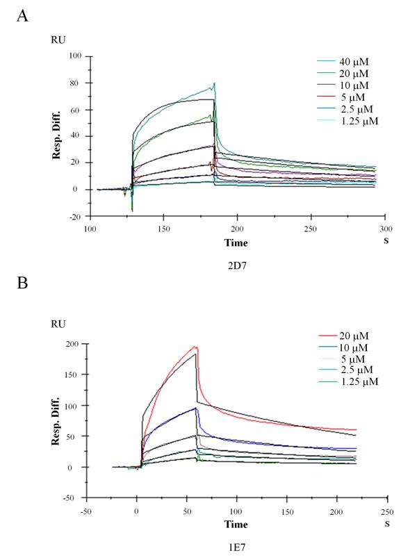 Kinetics analysis of wedelolactone and EGCG binding to EED based on SPR platform Biacore 3000.