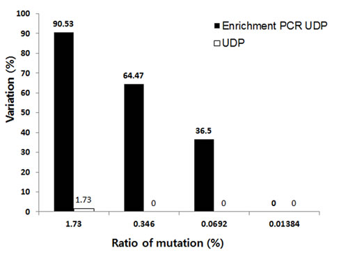 The sensitivity of mutation detection by UDP and enrichment PCR-UDP in FFPE samples.