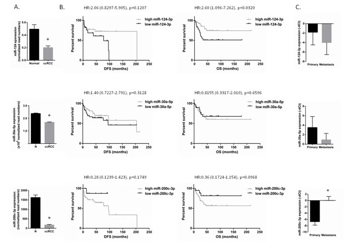 miR-124-3p, -30a-5p and -200c-3p expression in ccRCC and miRNA expression association with patient survival.