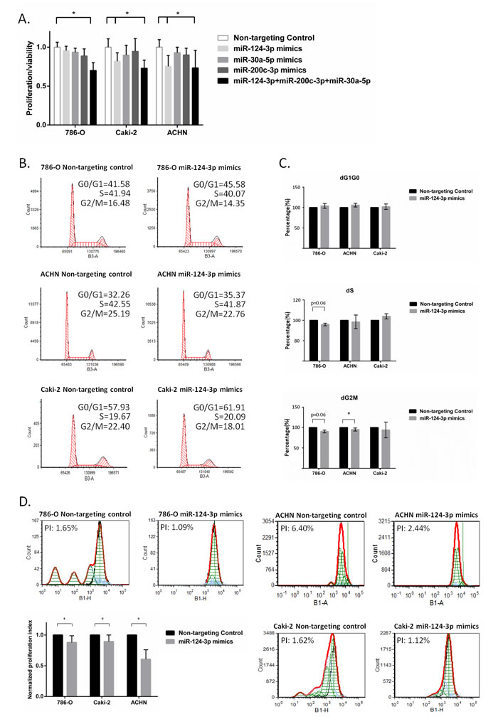 miR-124-3p, -30a-5p and -200c-3p effect proliferation and cell cycle.