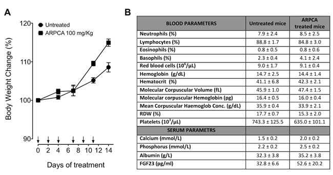 Body weight variation and hematological parameters of mice after treatment with ARPCA.