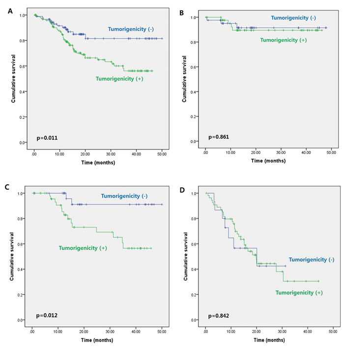 Three-year disease-free survival according to tumorigenicity of the primary colorectal tumor for