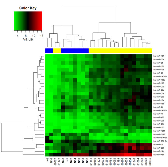MiR profiling using a blood-based microarray.