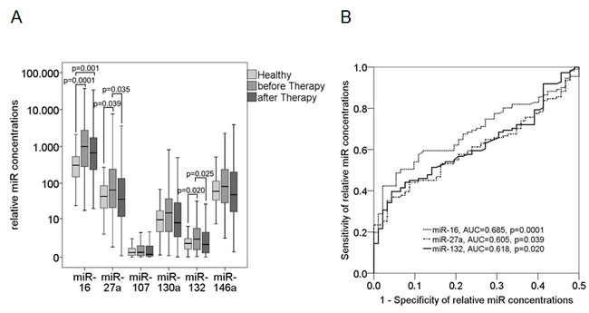 Plasma levels of circulating miR-16, miR-27a, miR-107, miR-130a, miR-132 and miR-146a in breast cancer patients before and after chemotherapy.