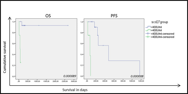 Kaplan-Meier curves for overall survival and progression-free survival based on sCD27 levels in 19 NSCLC samples.