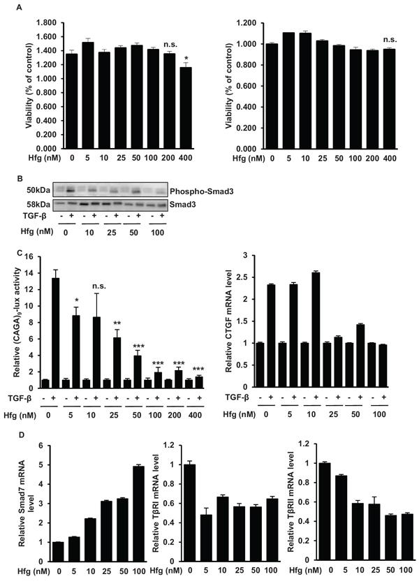 Halofuginone blocks the TGF-β/Smad3 cascade in osteosarcoma cells.