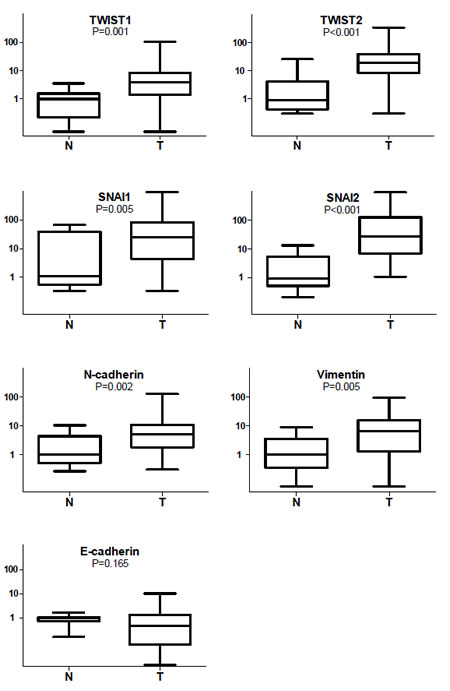 Box-and-whiskers plot representing relative expression levels of EMT-related genes in HNSCC (T) and normal mucosae (N).