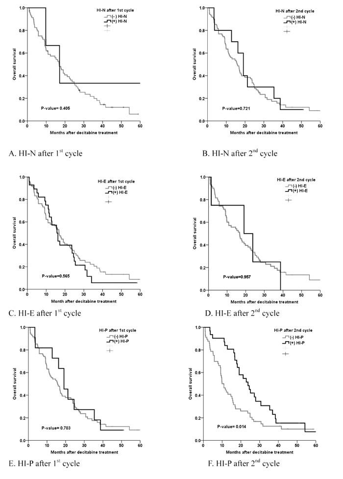 Hematologic improvement and OS.