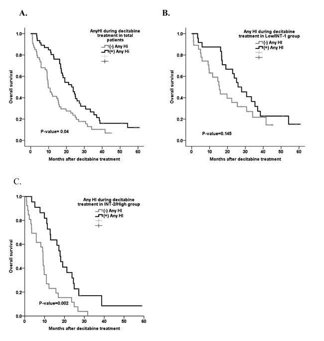 Survival curve based on the presence of hematologic improvement during treatment.