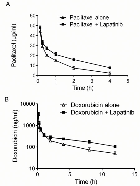 Effect of lapatinib on pharmacokinetics of paclitaxel and doxorubicin.