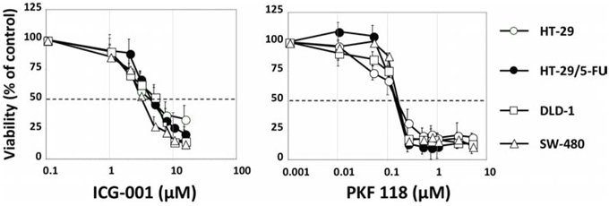 Viability of HT-29, HT-29/5-FU, DLD1 and SW480 cells after 120 hours continued exposure to ICG-001 (left) or PKF 118 (right) followed by MTT determination.