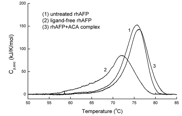 Calorimetric scan of the intact ligand-free rhAFP, rhAFP/ACA complex and rhAFP after ligand removal.