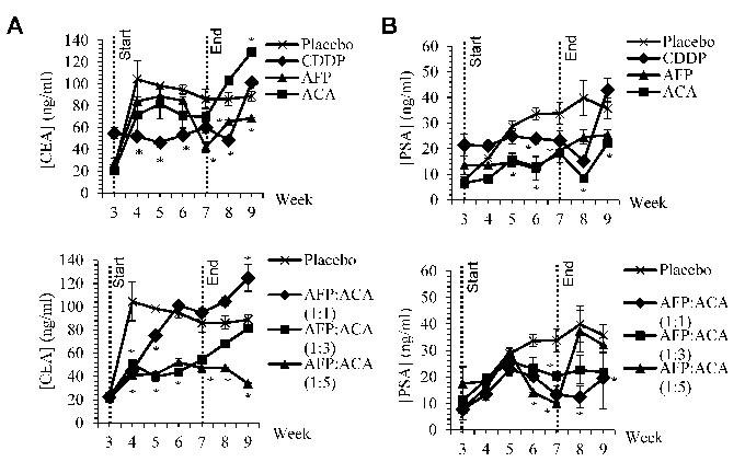 CEA and PSA tumour antigen marker levels.
