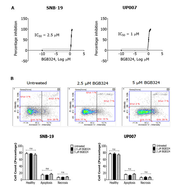 Comparative efficacies of BGB324 for inhibition of GBM cell growth and effect on cell viability.