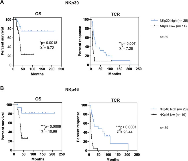NKp46high and/or NKp30high phenotype is associated with good prognosis in mPC patients.
