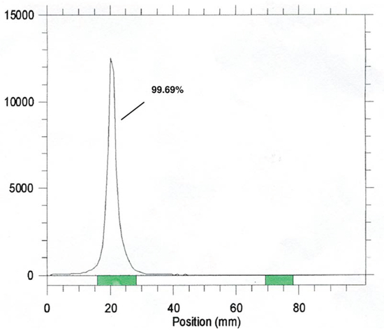Radiochemistry purity of 111In-Cetuximab.
