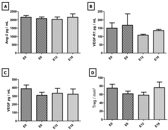 Evolution of angjogenic cytokines and regulatory T lymphocytes during maintenance therapy.