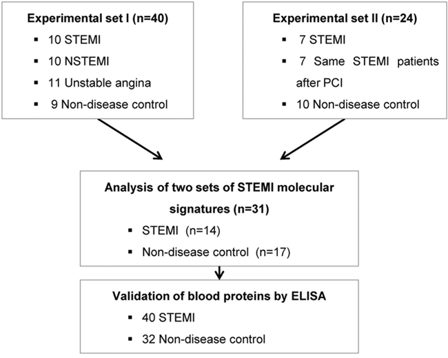 A schematic view of the procedure that contained patient cohorts and technologies used to identify novel biomarkers in peripheral blood of STEMI.