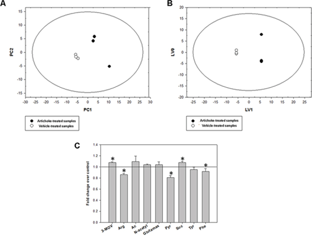 Metabolic response of MSTO-211H cell lines to the artichoke leaf treatment.