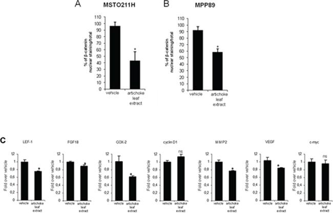 The artichoke leaf extract downregulates Wnt/β-catenin signalling.