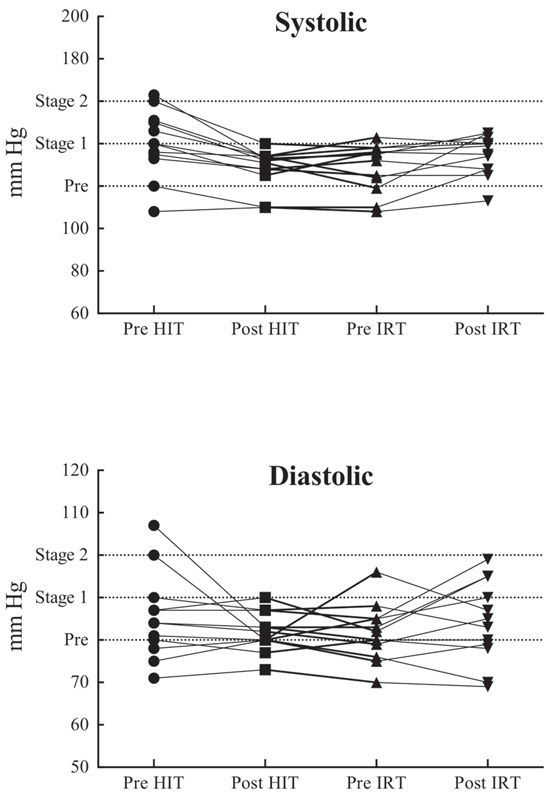 Systolic (upper panel) and diastolic (lower panel) blood pressure values at rest in the four evaluated conditions in the twelve subjects who participated in the study.