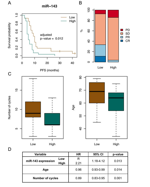 MiR-143 expression is associated with PFS.