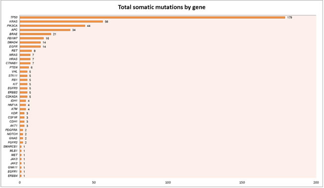 Number of mutations by gene.