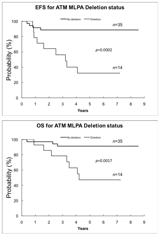 EFS and OS by ATM MLPA deletion status in the NB50 tumor set.